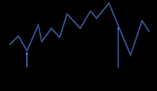 インデックス型投資信託の買い方と売り方を解説
